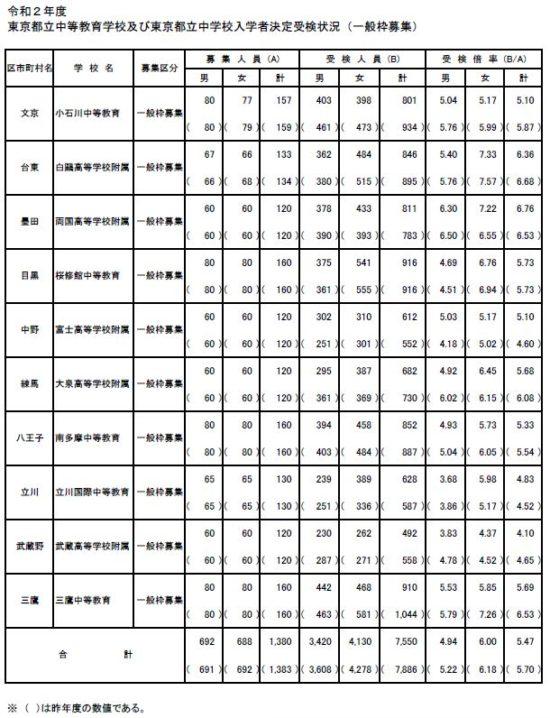 偏差 教育 値 中等 学校 小石川