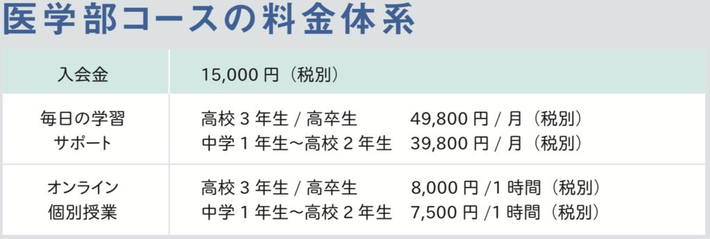 study coach料金表(医学部)