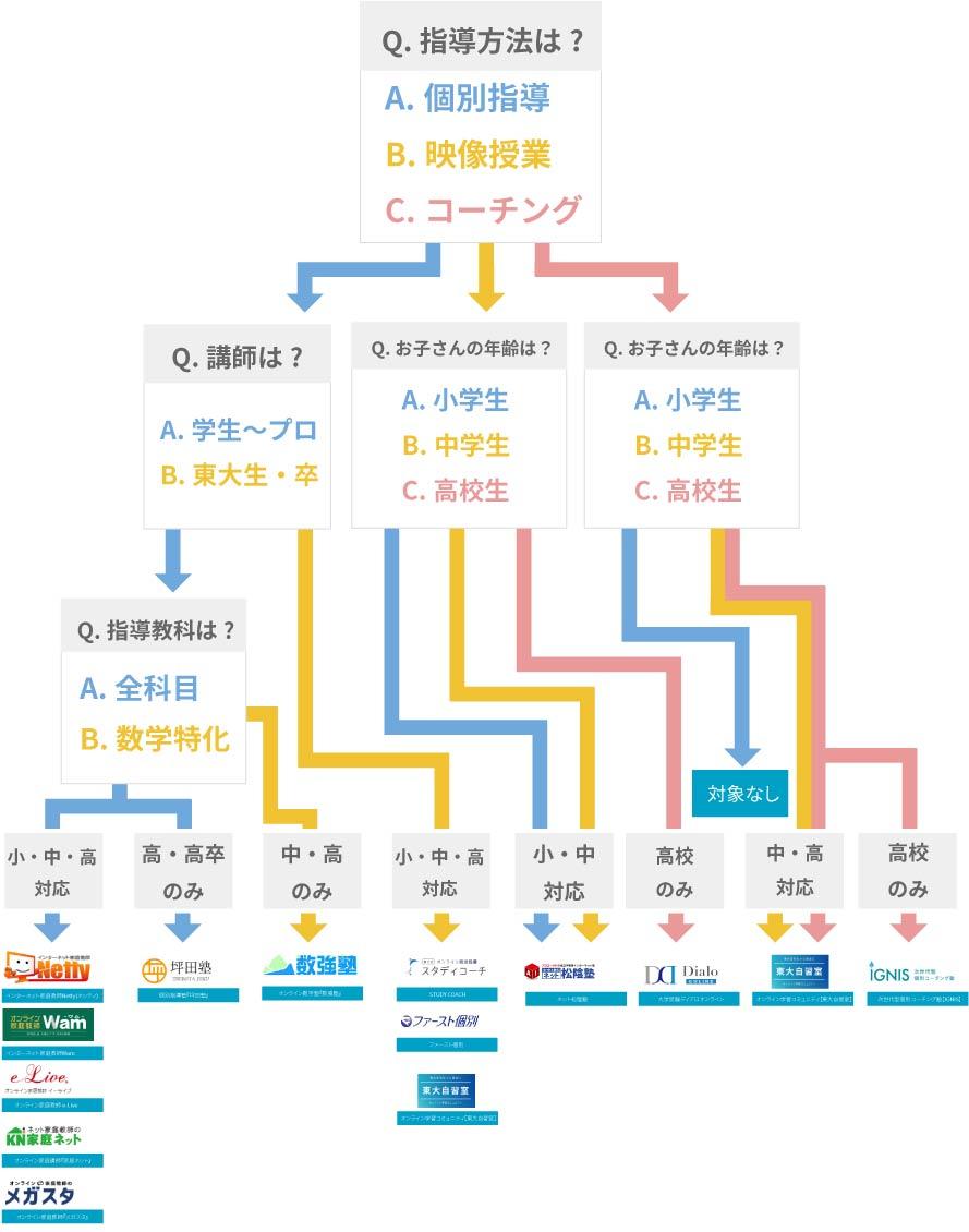 オンライン家庭教師チャート表の画像